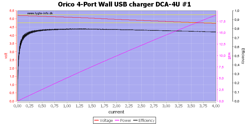 Orico%204-Port%20Wall%20USB%20charger%20DCA-4U%20%231%20load%20sweep