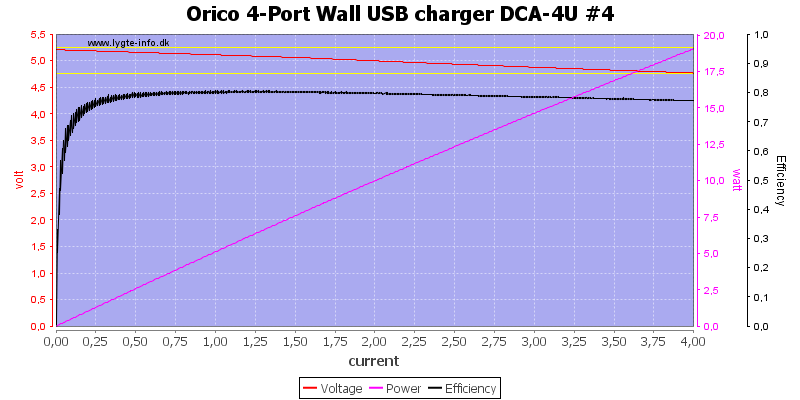 Orico%204-Port%20Wall%20USB%20charger%20DCA-4U%20%234%20load%20sweep