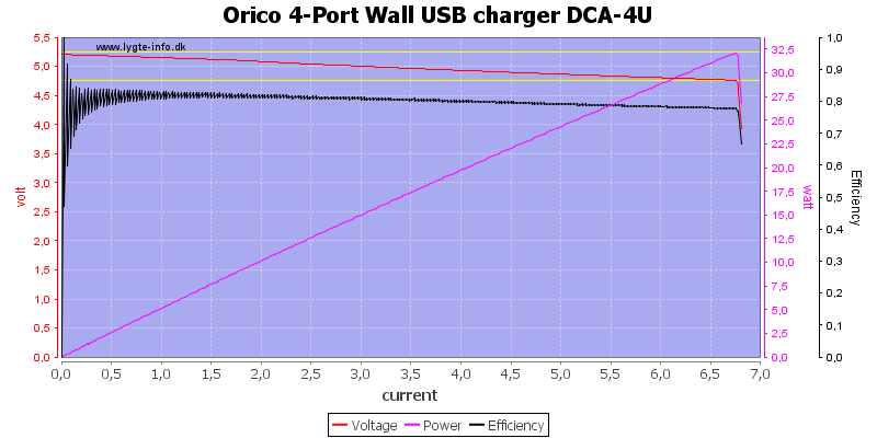 Orico%204-Port%20Wall%20USB%20charger%20DCA-4U%20load%20sweep