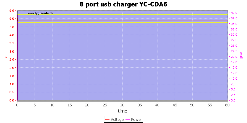 8%20port%20usb%20charger%20YC-CDA6%20load%20test