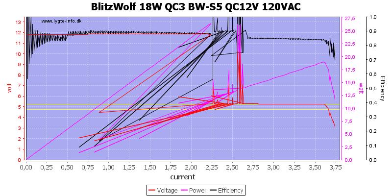 BlitzWolf%2018W%20QC3%20BW-S5%20QC12V%20120VAC%20load%20sweep