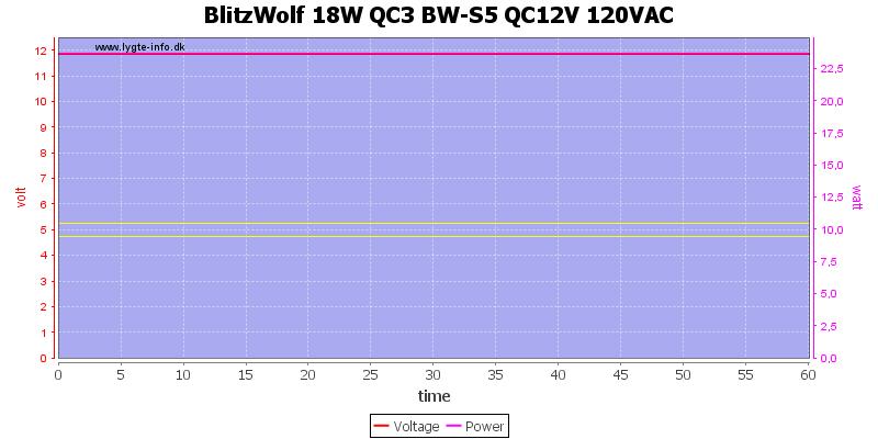 BlitzWolf%2018W%20QC3%20BW-S5%20QC12V%20120VAC%20load%20test