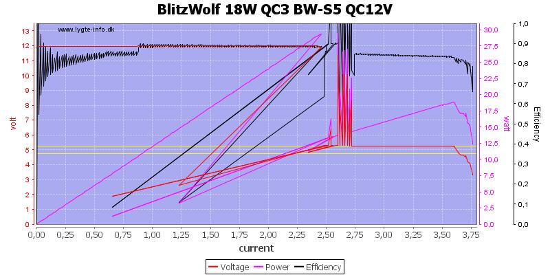 BlitzWolf%2018W%20QC3%20BW-S5%20QC12V%20load%20sweep