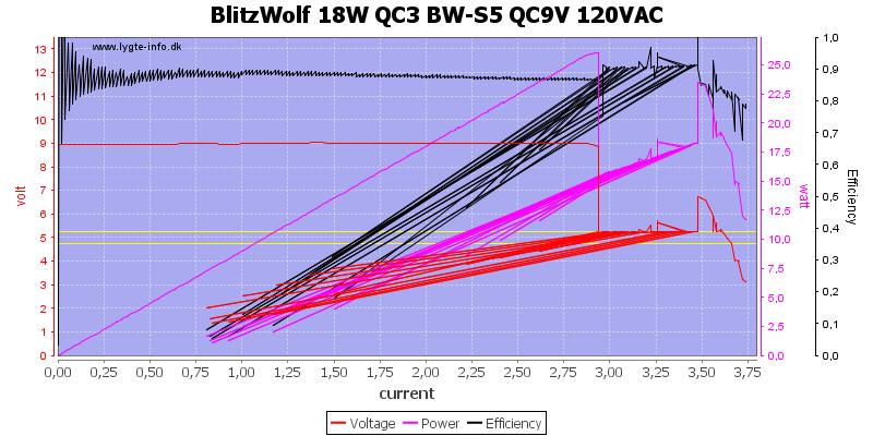 BlitzWolf%2018W%20QC3%20BW-S5%20QC9V%20120VAC%20load%20sweep