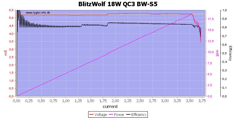 BlitzWolf%2018W%20QC3%20BW-S5%20load%20sweep