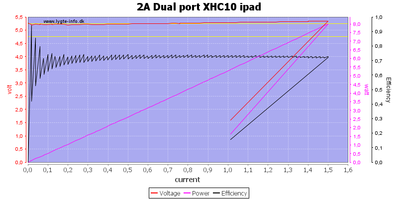 2A%20Dual%20port%20XHC10%20ipad%20load%20sweep