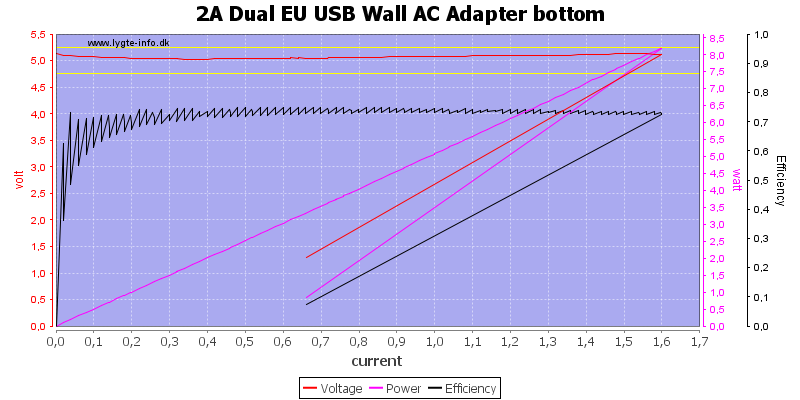 2A%20Dual%20EU%20USB%20Wall%20AC%20Adapter%20bottom%20load%20sweep