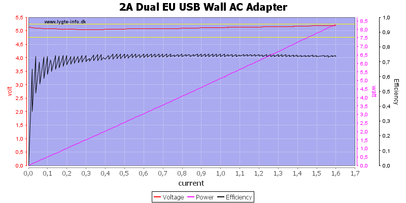 2A%20Dual%20EU%20USB%20Wall%20AC%20Adapter%20load%20sweep
