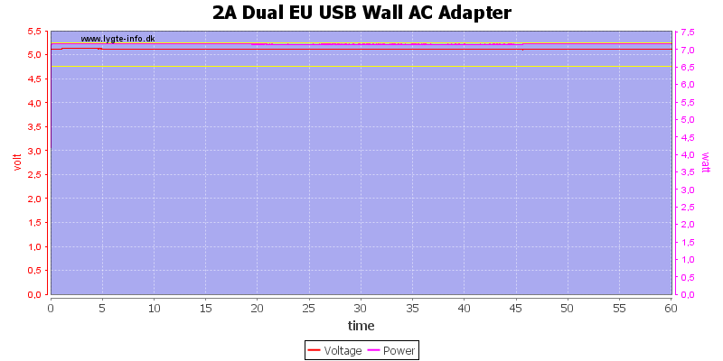 2A%20Dual%20EU%20USB%20Wall%20AC%20Adapter%20load%20test