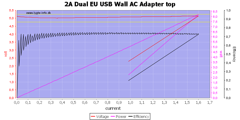 2A%20Dual%20EU%20USB%20Wall%20AC%20Adapter%20top%20load%20sweep