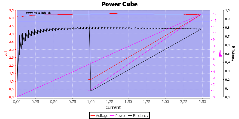 Power%20Cube%20load%20sweep