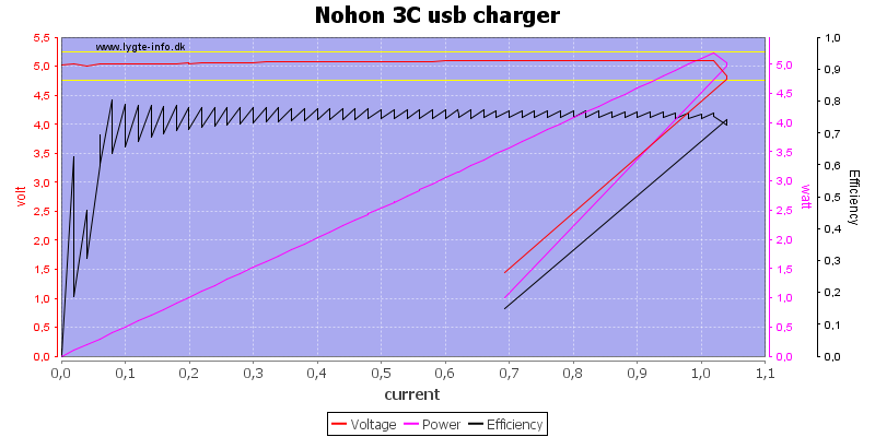 Nohon%203C%20usb%20charger%20load%20sweep