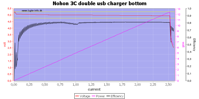 Nohon%203C%20double%20usb%20charger%20bottom%20load%20sweep