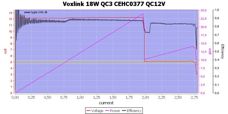 Voxlink%2018W%20QC3%20CEHC0377%20QC12V%20load%20sweep