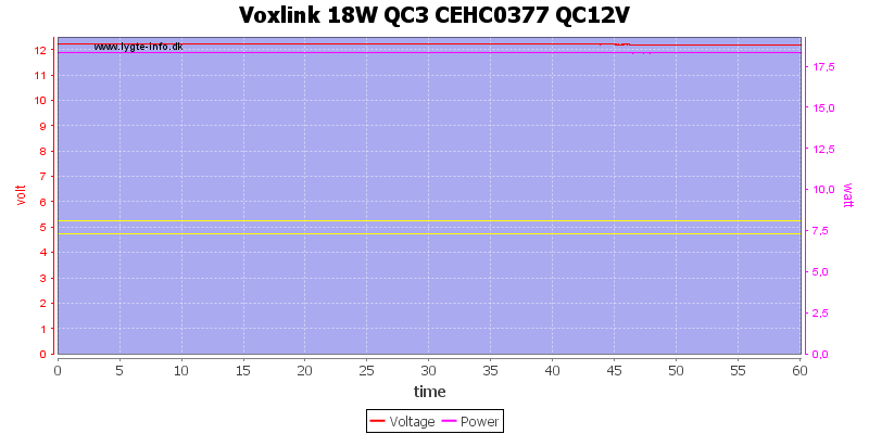 Voxlink%2018W%20QC3%20CEHC0377%20QC12V%20load%20test