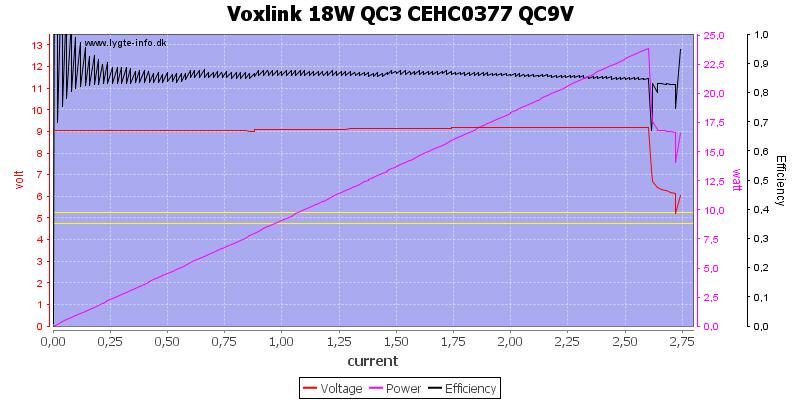 Voxlink%2018W%20QC3%20CEHC0377%20QC9V%20load%20sweep