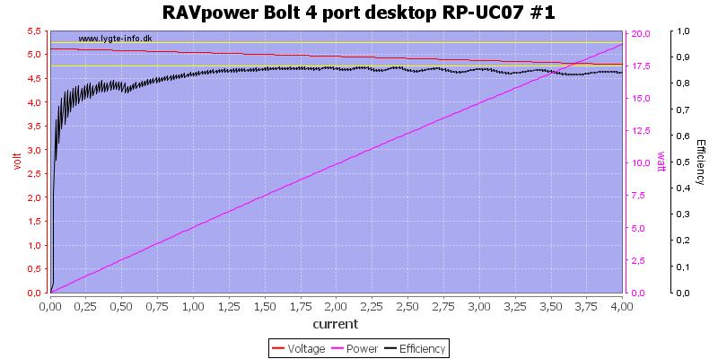 RAVpower%20Bolt%204%20port%20desktop%20RP-UC07%20%231%20load%20sweep