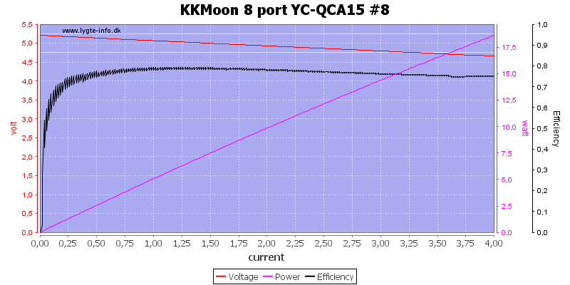 KKMoon%208%20port%20YC-QCA15%20%238%20load%20sweep