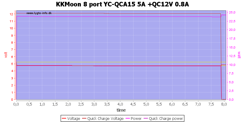 KKMoon%208%20port%20YC-QCA15%205A%20+QC12V%200.8A%20load%20test