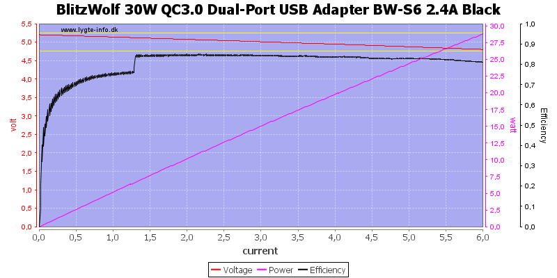 BlitzWolf%2030W%20QC3.0%20Dual-Port%20USB%20Adapter%20BW-S6%202.4A%20Black%20load%20sweep