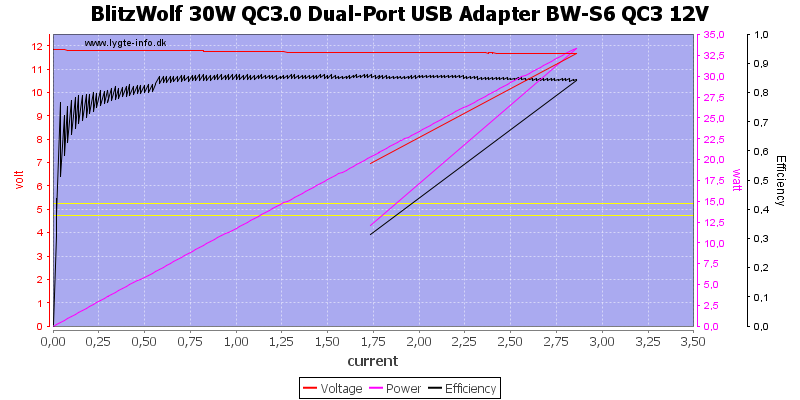 BlitzWolf%2030W%20QC3.0%20Dual-Port%20USB%20Adapter%20BW-S6%20QC3%2012V%20load%20sweep