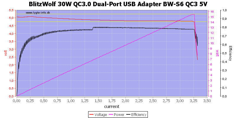 BlitzWolf%2030W%20QC3.0%20Dual-Port%20USB%20Adapter%20BW-S6%20QC3%205V%20load%20sweep