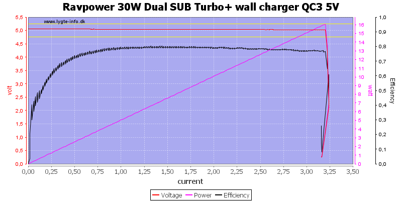 Ravpower%2030W%20Dual%20SUB%20Turbo+%20wall%20charger%20QC3%205V%20load%20sweep