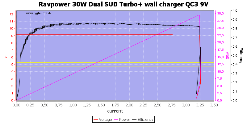 Ravpower%2030W%20Dual%20SUB%20Turbo+%20wall%20charger%20QC3%209V%20load%20sweep