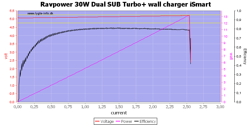 Ravpower%2030W%20Dual%20SUB%20Turbo+%20wall%20charger%20iSmart%20load%20sweep