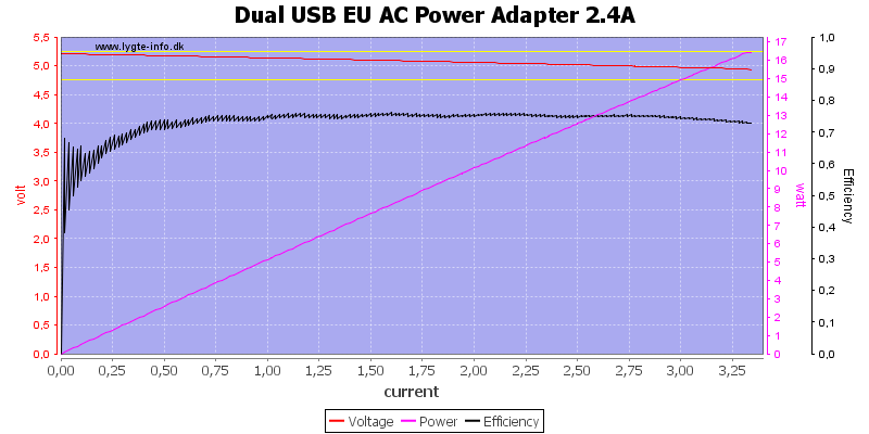 Dual%20USB%20EU%20AC%20Power%20Adapter%202.4A%20load%20sweep