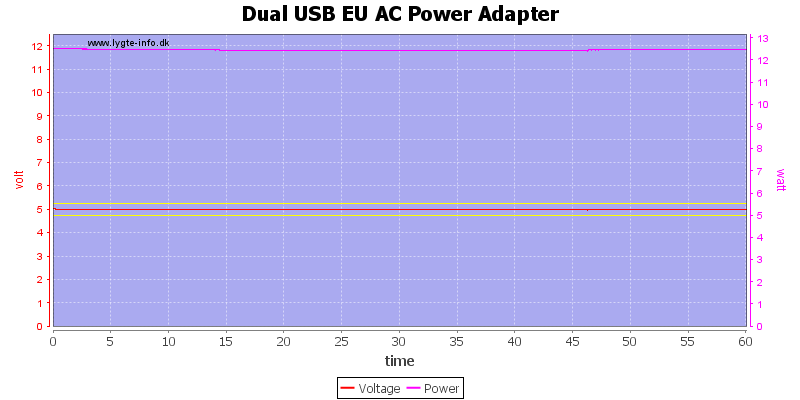 Dual%20USB%20EU%20AC%20Power%20Adapter%20load%20test