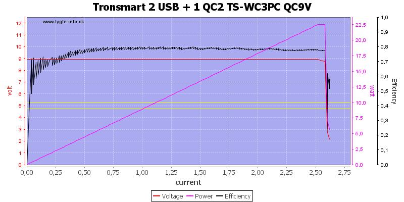 Tronsmart%202%20USB%20+%201%20QC2%20TS-WC3PC%20QC9V%20load%20sweep