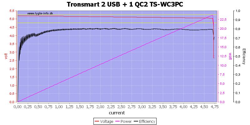 Tronsmart%202%20USB%20+%201%20QC2%20TS-WC3PC%20load%20sweep