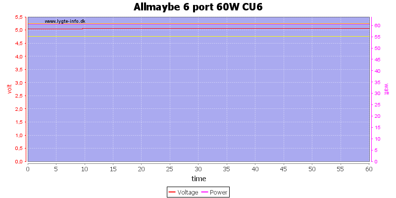 Allmaybe%206%20port%2060W%20CU6%20load%20test