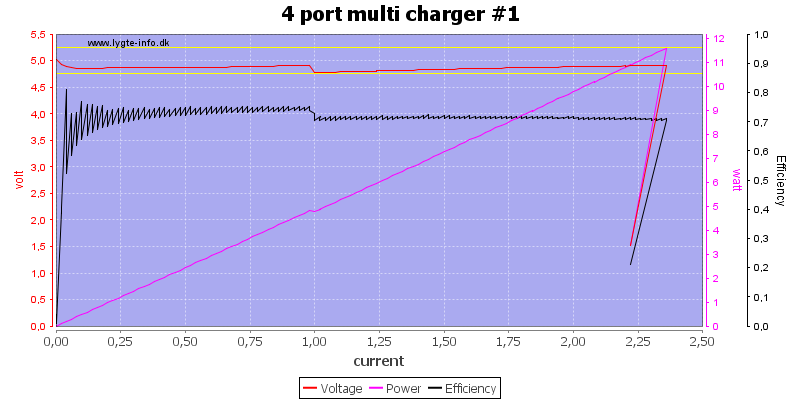 4%20port%20multi%20charger%20%231%20load%20sweep