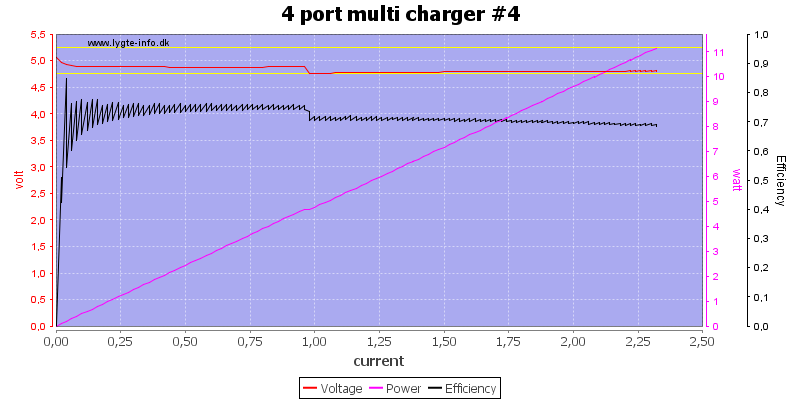 4%20port%20multi%20charger%20%234%20load%20sweep