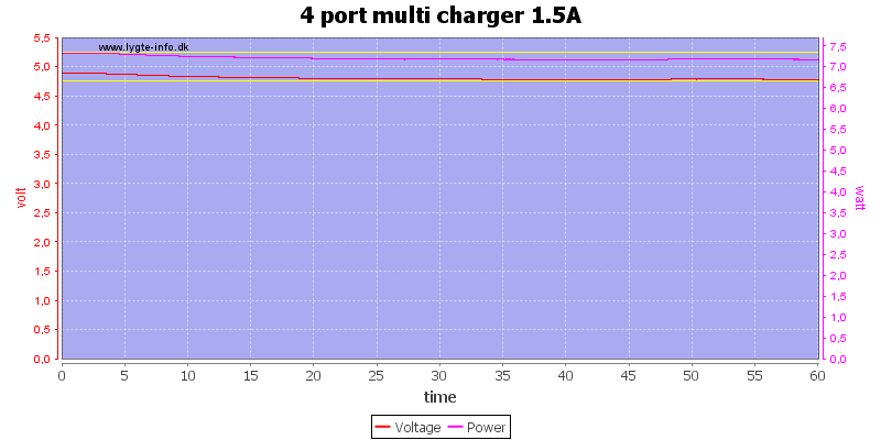4%20port%20multi%20charger%201.5A%20load%20test
