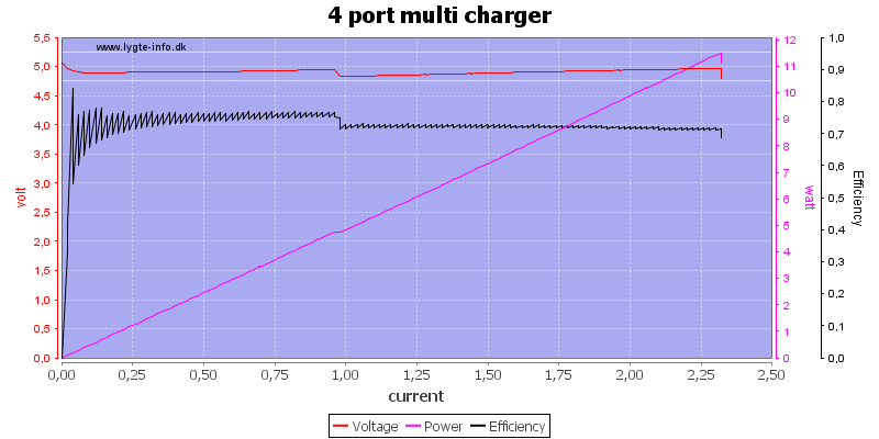 4%20port%20multi%20charger%20load%20sweep