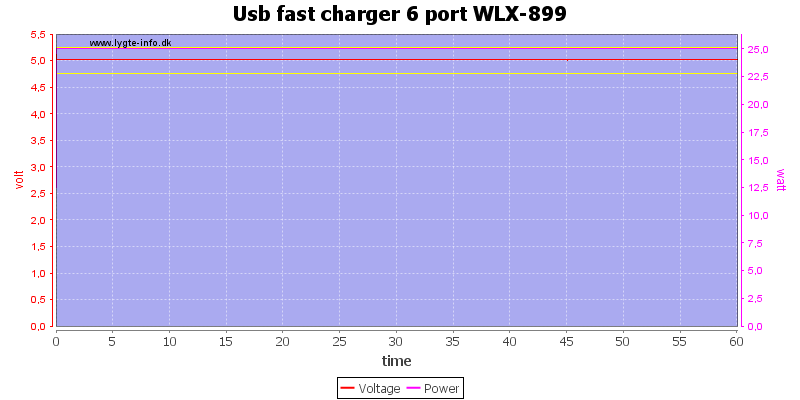 Usb%20fast%20charger%206%20port%20WLX-899%20load%20test