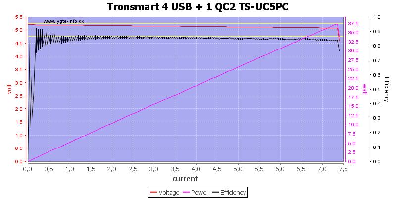 Tronsmart%204%20USB%20+%201%20QC2%20TS-UC5PC%20load%20sweep