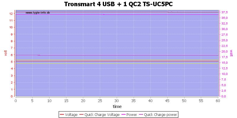Tronsmart%204%20USB%20+%201%20QC2%20TS-UC5PC%20load%20test