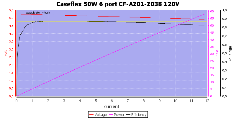 Caseflex%2050W%206%20port%20CF-AZ01-Z038%20120V%20load%20sweep