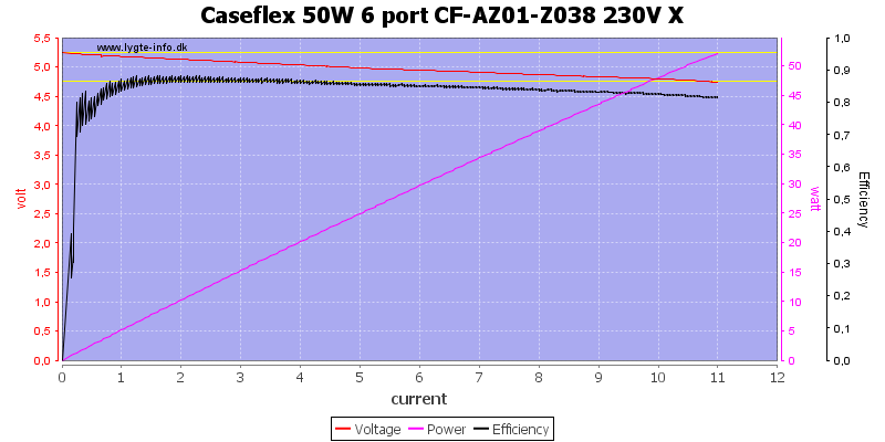 Caseflex%2050W%206%20port%20CF-AZ01-Z038%20230V%20X%20load%20sweep