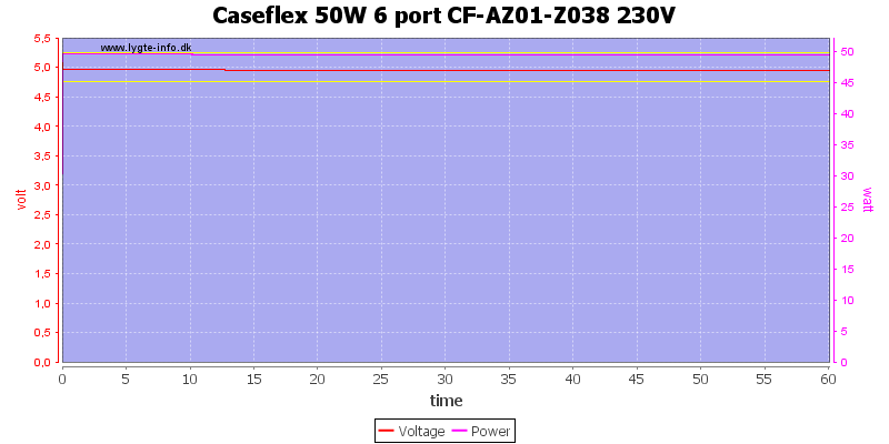 Caseflex%2050W%206%20port%20CF-AZ01-Z038%20230V%20load%20test
