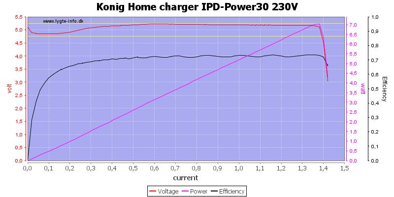 Konig%20Home%20charger%20IPD-Power30%20230V%20load%20sweep