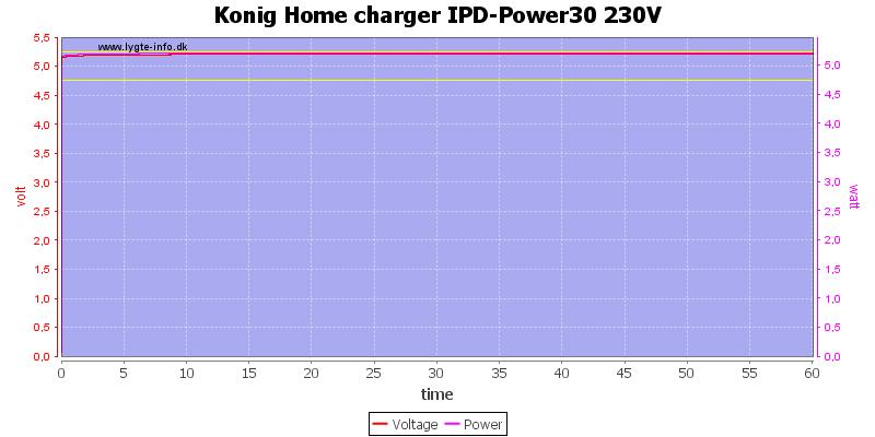 Konig%20Home%20charger%20IPD-Power30%20230V%20load%20test