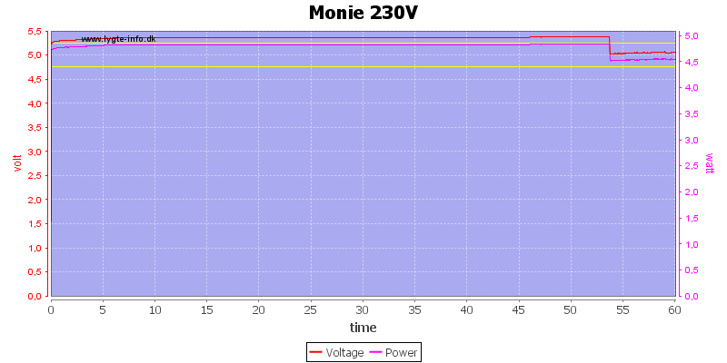 Monie%20230V%20load%20test