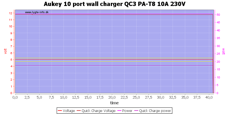 Aukey%2010%20port%20wall%20charger%20QC3%20PA-T8%2010A%20230V%20load%20test