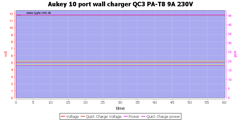 Aukey%2010%20port%20wall%20charger%20QC3%20PA-T8%209A%20230V%20load%20test