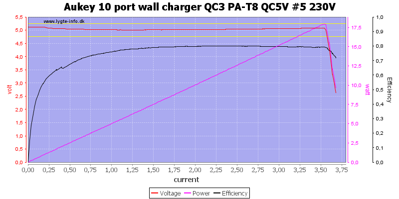 Aukey%2010%20port%20wall%20charger%20QC3%20PA-T8%20QC5V%20%235%20230V%20load%20sweep